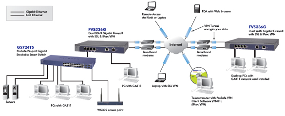 Stencil Visio Hp Switch